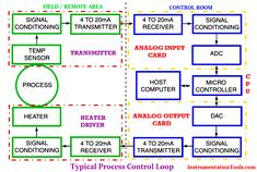 Industrial process control loop consists of sensors, transmitters, Control systems (PLC/DCS), control valves, Electrical drives etc. Control Valves, Control System, Analog To Digital Converter, Control Engineering, Communication Techniques, Micro Computer, Process Control, Electrical Connection, Voltage Regulator