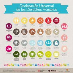 Infografia sobre los trenta artículos de la Declaración Universal de los Derechos Humanos procedentes de la Terminologia dels drets humans. Versión en español