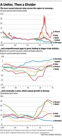 Greek crisis highlights euro paradox at heart of eurozone's plight http://on.wsj.com/1eJ80l4