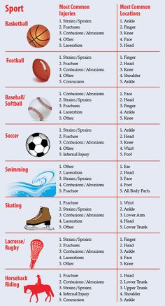 Top Sports Injuries by Sport
