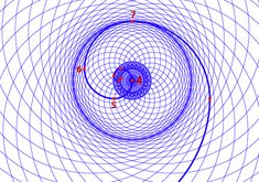 Phi Double Spiral. By duplicating the vortex, flipping it so that we have a complementary clockwise flow, and overlaying it onto the counter-clockwise vortex we create a phi double spiral. This is a fundamental field pattern that can be understood as a cross-section of a complete spherical/toroidal energy field. It is most commonly seen in plants and particular water flow wave patterns.