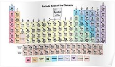 Periodic Table with all 118 Element Names Poster
