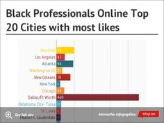 Black Professionals Online Top 20 Cities with most likes      Upgrade to Pro!Upgrade to Pro!Upgrade to ProUpgrade to ProThank you!