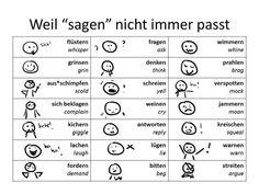 Weil 'sagen' nicht immer passt. flüstern: whisper / grinsen: grin / ausschimpfen: scold / sich beklagen: complain / kichern: giggle / lachen: laugh / fordern: demand / fragen: ask / denken: think / schreien: yell / weinen: cry / antworten: reply / lügen: lie / bitten: beg / wimmern: whine / prahlen: brag / verspotten: mock / jammern: moan / kreischen: squeal / warnen: warn / streiten: argue