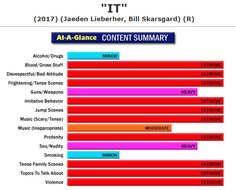 New Full Content Parental Review:  It (http://www.screenit.com/movies/2017/it.html) Horror: A small group of young teenagers must contend with an assortment of horrors as they try to figure out who or what is responsible for the disappearance of kids in their small town. #movies #families #parenting #StephenKing #Pennywise #IT