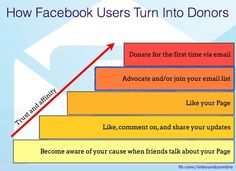 Turning Facebook fans into donors