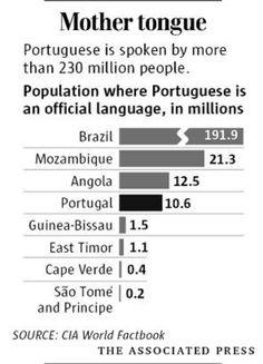 Portuguese Language http://www.marialanguages.com/media/learnportuguese.shtml