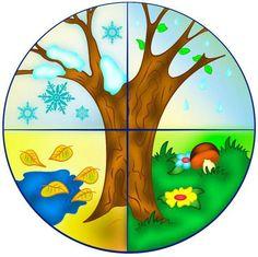 Évszakfa2 Sorting Activities, Winter Activities, Activities For Kids, Teaching Weather, Preschool Weather, Preschool Classroom Decor, Season Calendar, Paper Plate Animals, Boarder Designs