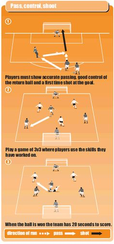 Fast paced soccer game allowing 20 seconds possession to score | Soccer Coach…