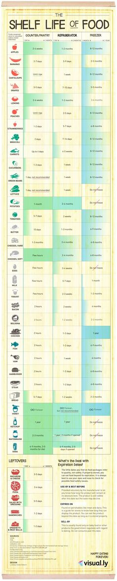 This handy infographic shows how long different kinds of foods last in your pantry, in your refrigerator and in your freezer: