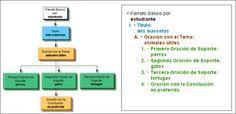 Eduteka - Escritura Estructurada (fragmentos)