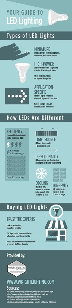 Why to choose led light bulbs over incandescent light bulbs
