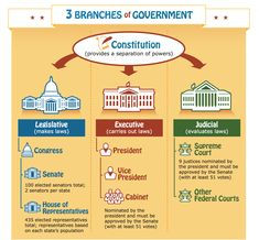 free Branches of Government poster for kids from the US Government's Publications Department.