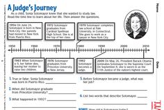 Edition 3-4 students read a time line to learn about the life and career of Supreme Court Justice Sonia Sotomayor:  http://www.timeforkids.com/worksheets/?f[0]=im_field_themes%3A66&f[1]=im_field_themes%3A104