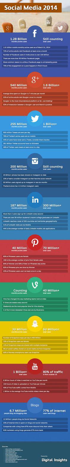 Facebook, YouTube, GooglePlus, Twitter, Pinterest, Instagram - 63 Social Media Stats 2014