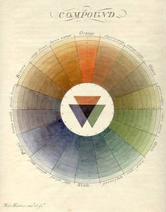 Moses Harris, Compound colors, [1766]