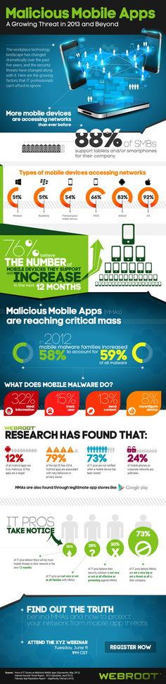 #Infograph: Malicious #Mobile #Apps