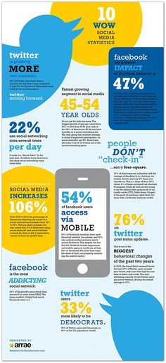 10 intriguing facts and figures about social media