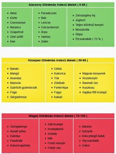 Glikémiás index ételekben Lose Weight, Weight Loss, Ketogenic Diet For Beginners, Forever Living Products, Health Eating, Pcos, Healthy Lifestyle, Healthy Living, Clean Eating