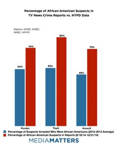 Percentage of African-American Suspects in TV News Crime Reports vs. NYPD Data  Source: Media Matters for America