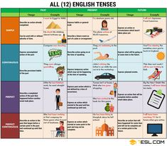 Verb Tenses: English Tenses Chart With Useful Rules & Examples - 7 E S L English Grammar Tenses, English Grammar Worksheets, English Verbs, Learn English Grammar, Learn English Words, English Language Learning, English Study, English Lessons, English Vocabulary