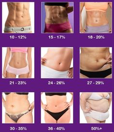 I think I am in the 21% range now, but no way would I want to be the 10% girl!  Yikes!