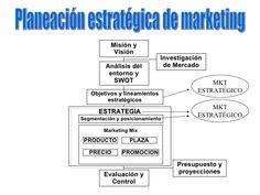 Resultado de imagen para modelos de plan de marketing estrategico Boarding Pass, Templates, Marketing Plan
