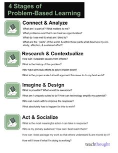 Problem-based learning is a great way to challenge your students. Here are 16 questions to promote it, via Teachthought.