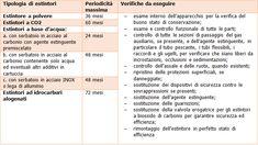 Vademecum estintori: Controllo   Manutenzione   Uso