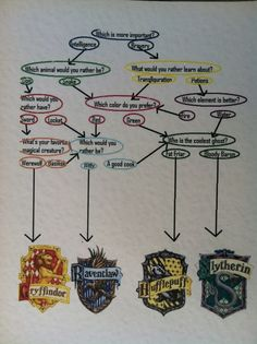 no matter how try to sort me, i'm consistently a Ravenclaw :)<<<i always get ravenclaw or slytherin