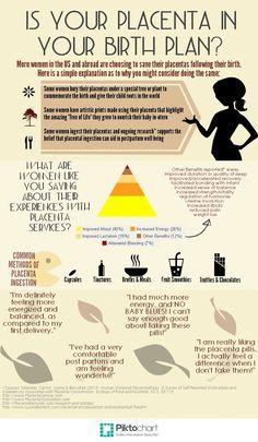 #Placenta infografía.