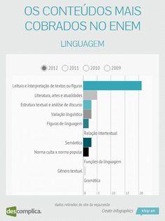 No ENEM 2012, caíram mais questões de Leitura e Interpretação de Texto. Estude esse conteúdo com aulas online clicando na imagem.