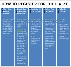 How to register for the LARE