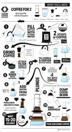 27 Best Coffee Roasting Images On Pinterest Coffee