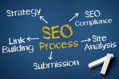 You'll without a doubt find a suitable NYC SEO Company for your business website on the Internet. #NYCSEO