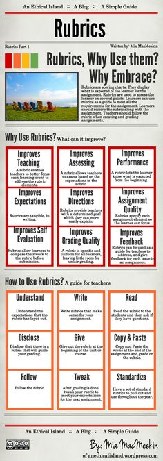 27 benefits to using rubrics. Well, rubrics can be helpful, but they are no magic potion for success. This infographic is definitely on the side of rubrics.worth taking this with a grain of salt. Instructional Coaching, Instructional Strategies, Instructional Design, Teaching Strategies, Teaching Tips, Instructional Technology, Differentiated Instruction, Teaching Art, Flipped Classroom