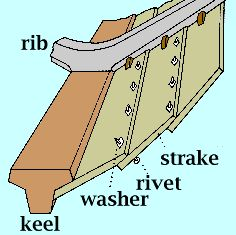 Building your own boat can be cheaper than buying a manufactured boat. A boat that you have made yourself can b Plywood Boat, Wood Boats, Viking Longship, Wooden Boat Building, Build Your Own Boat, Boat Projects, Diy Boat, Boat Design, Yacht Design