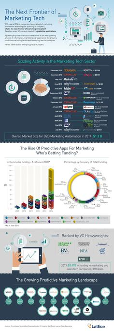 Predictive apps are the next frontier of marketing tech (infographic) Future Of Marketing, The Marketing, Inbound Marketing, Business Marketing, Content Marketing, Internet Marketing, Online Marketing, Social Media Marketing, Digital Marketing