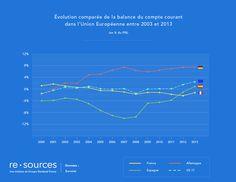 Regards croisés sur la compétitivité de l'économie française