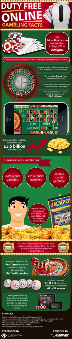 This #infographic titled 'Duty free online #gambling facts' has been created with the central theme of telling customers about interesting facts related to duty free online gambling.