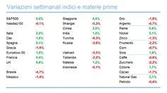 Panoramica ETF 30 Novembre 2015 - Materie Prime - Commoditiestrading
