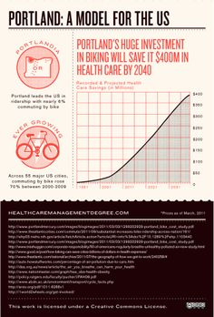 Infographic Of The Day: How Bikes Can Solve Our Biggest Problems | Co.Design: business + innovation + design