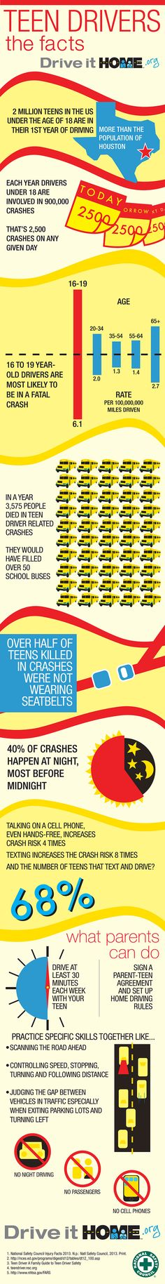 Teen Drivers: The Facts