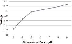 Razo-Medina, D., Ortiz-Jiménez, O., Alvarado-Méndez, E., & Trejo-Durán, M. (2016). Control de deposición de una película delgada en una fibra óptica utilizando el dip-coater para detectar el pH [Figura 5]. Acta universitaria, 26(NE-1), 20-23. doi: 10.15174/au.2016.858