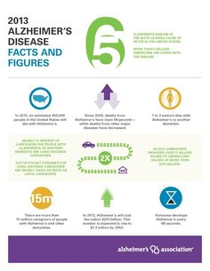 Alzheimer's Disease Facts and Figures report – get the latest statistics on the impact of Alzheimer's and dementia in the United States. Dementia Facts, Alzheimers Awareness, Dementia Care, Alzheimer's And Dementia, Dementia Statistics, Alzheimer's Disease Facts, Alzheimer's Association, Elderly Care, Personal Hygiene