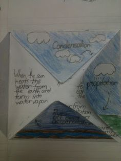 Water cycle foldable to cap off a review of the water cycle