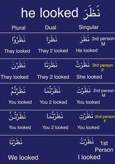 "Verb Conjugation of ""He Looked"" in the past tense English Language Learning, Teaching English, Learn English, Arabic Verbs, Arabic Phrases, Learn Turkish Language, Arabic Language, Modern Standard Arabic, Verb Conjugation"