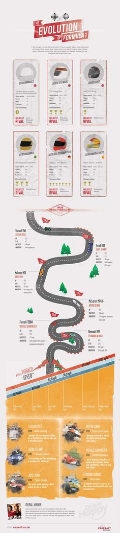 The Evolution of Formula One