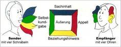 Nachrichtenquadrat (Schulz von Thun)