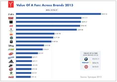 this is a great article - mustread - How Much Is A Facebook Fan Worth? | Alan Colmes Liberaland